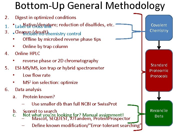 Bottom-Up General Methodology 2. 1. 3. 4. 5. 6. 1. Digest in optimized conditions