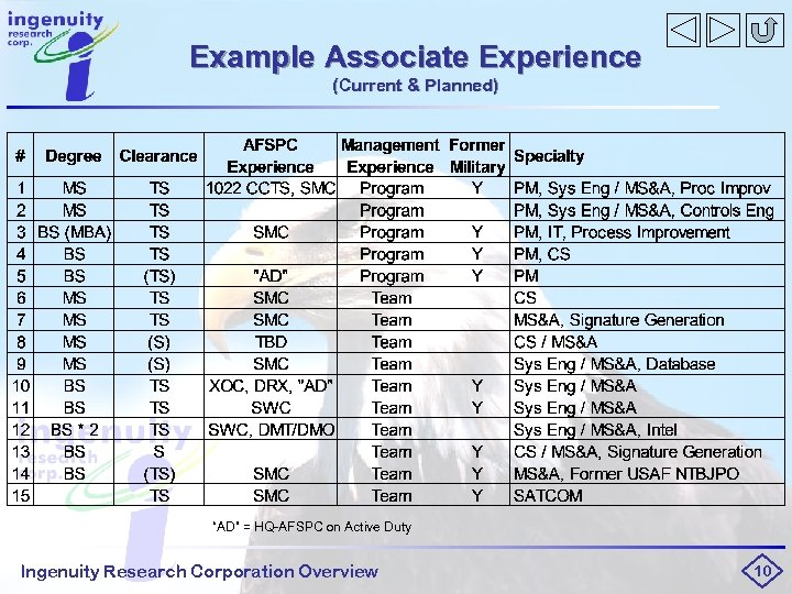 """Example Associate Experience (Current & Planned) """"AD"""" = HQ-AFSPC on Active Duty Ingenuity Research"""