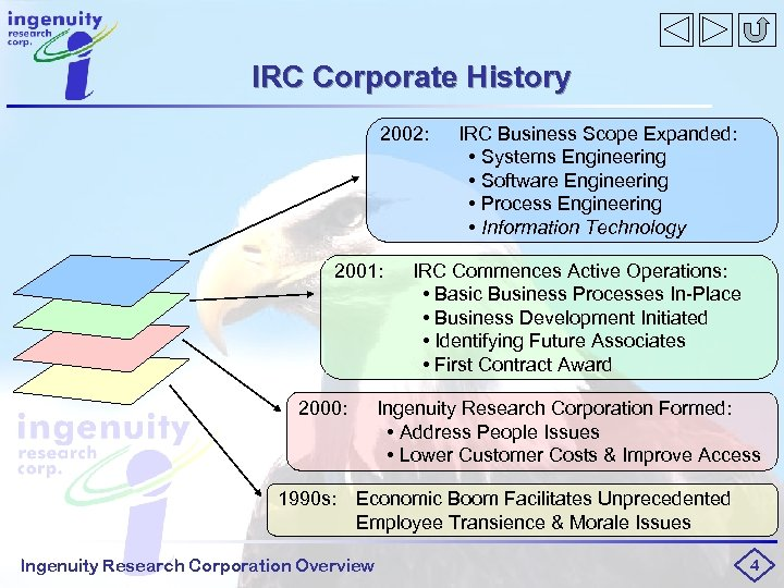 IRC Corporate History 2002: 2001: 2000: IRC Business Scope Expanded: • Systems Engineering •