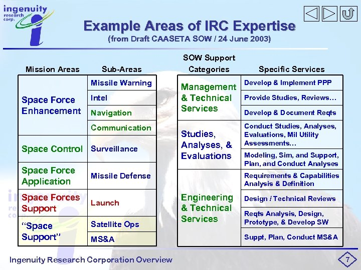 Example Areas of IRC Expertise (from Draft CAASETA SOW / 24 June 2003) Mission