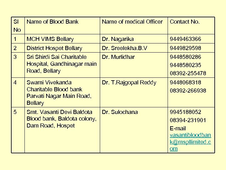 Sl No Name of Blood Bank Name of medical Officer Contact No. 1 MCH