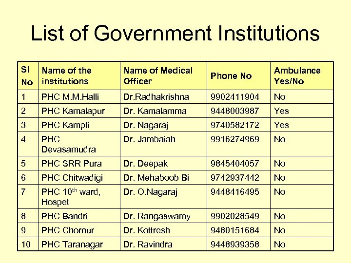 List of Government Institutions Sl No Name of the institutions Name of Medical Officer