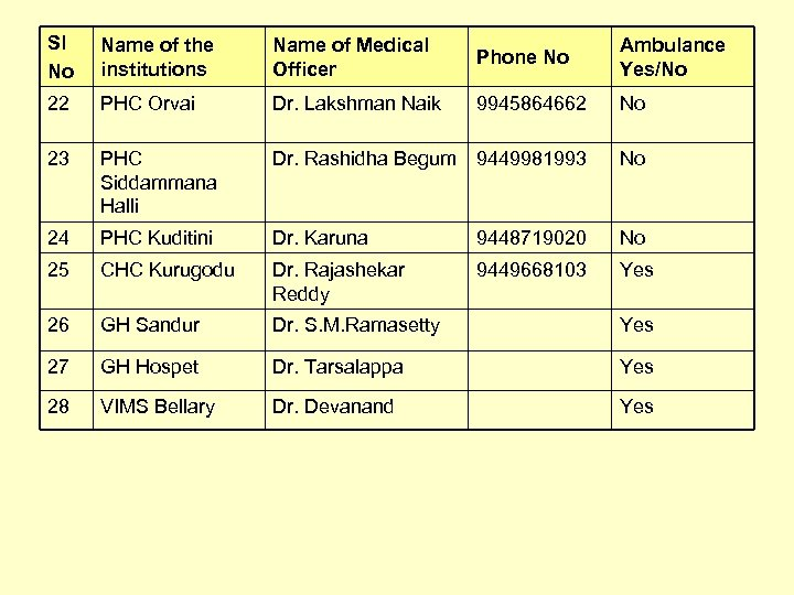 Sl No Name of the institutions Name of Medical Officer Phone No Ambulance Yes/No