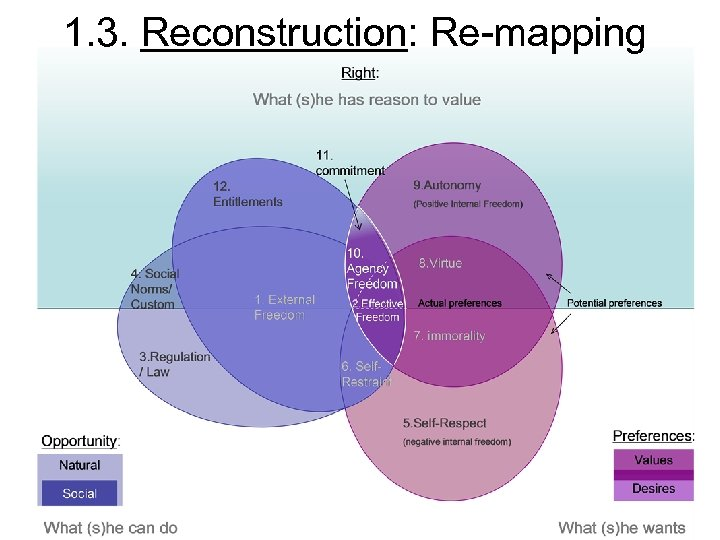 1. 3. Reconstruction: Re-mapping
