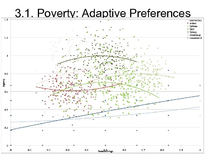 3. 1. Poverty: Adaptive Preferences • FGT more sensitive to adaptive pref.