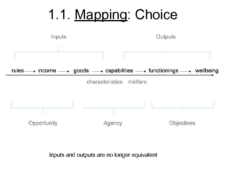 1. 1. Mapping: Choice Inputs and outputs are no longer equivalent