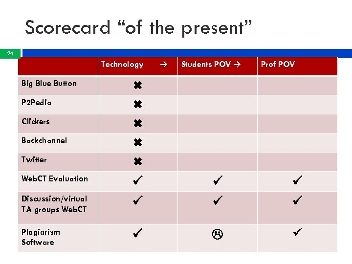 "Scorecard ""of the present"" 24 Technology → Students POV → Prof POV Big Blue"