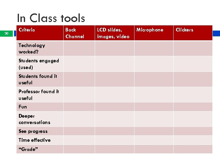 In Class tools 30 Criteria Technology worked? Students engaged (used) Students found it useful