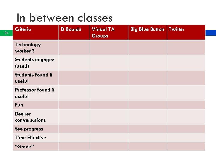 In between classes 31 Criteria Technology worked? Students engaged (used) Students found it useful