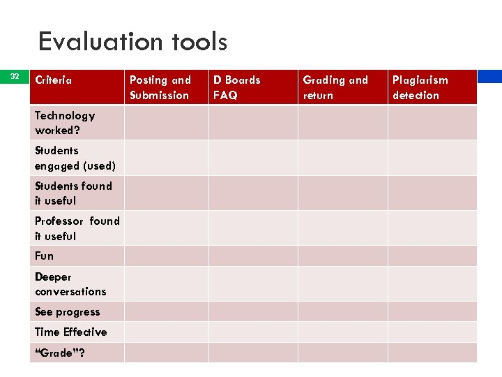Evaluation tools 32 Criteria Technology worked? Students engaged (used) Students found it useful Professor