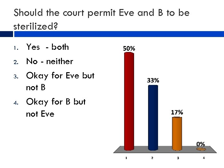 Should the court permit Eve and B to be sterilized? 1. 2. 3. 4.
