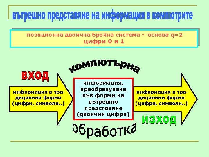 позиционна двоична бройна система - основа q=2 цифри 0 и 1 информация в традиционни