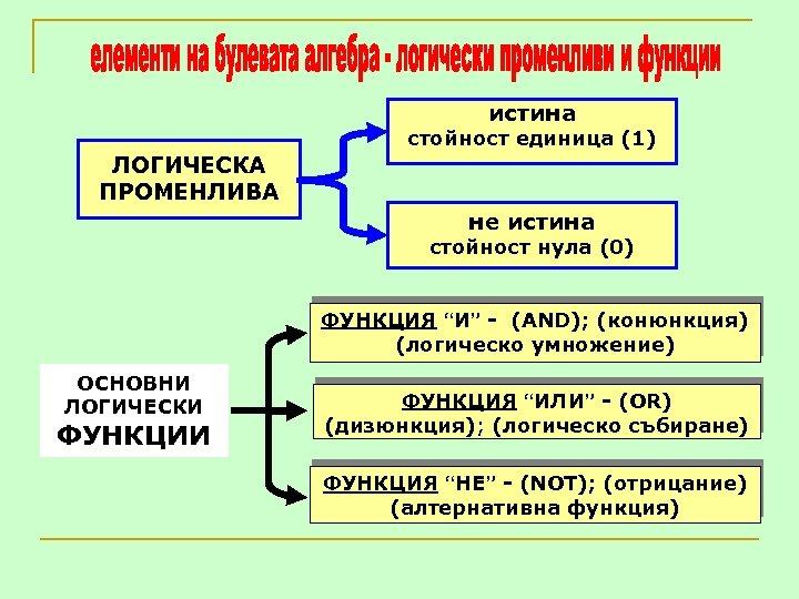 "истина стойност единица (1) ЛОГИЧЕСКА ПРОМЕНЛИВА не истина стойност нула (0) ФУНКЦИЯ ""И"" -"