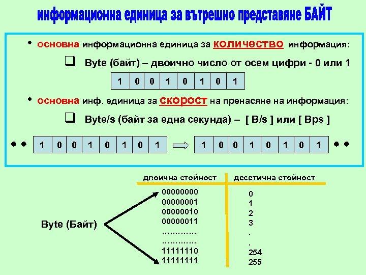 • основна информационна единица за количество информация: q Byte (байт) – двоично число