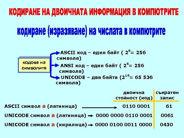 кодове на символите ASCII код – един байт ( 28= 256 символа) 8 ANSI