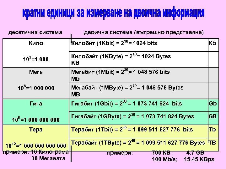 десетична система двоична система (вътрешно представяне) Килобит (1 Kbit) = 210= 1024 bits 3