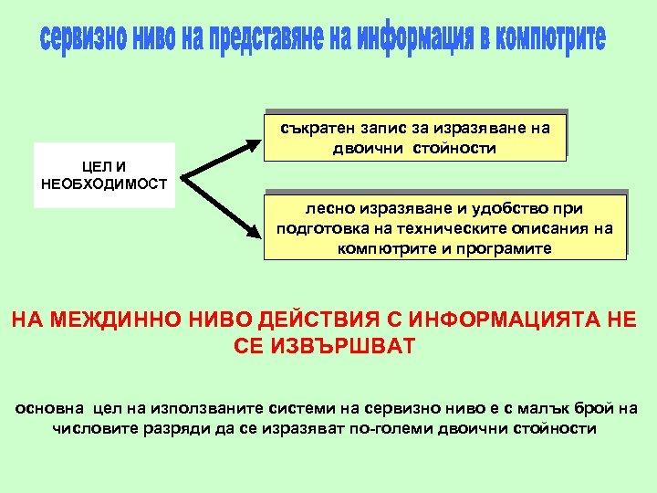 съкратен запис за изразяване на двоични стойности ЦЕЛ И НЕОБХОДИМОСТ лесно изразяване и удобство