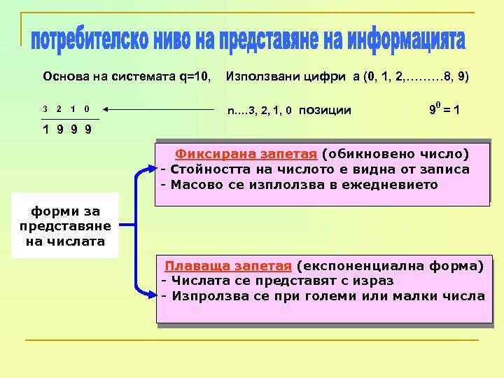 Основа на системата q=10, Използвани цифри a (0, 1, 2, ……… 8, 9) 3