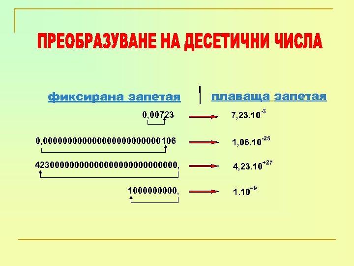 фиксирана запетая плаваща запетая -3 0, 00723 7, 23. 10 0, 000000000000106 1, 06.