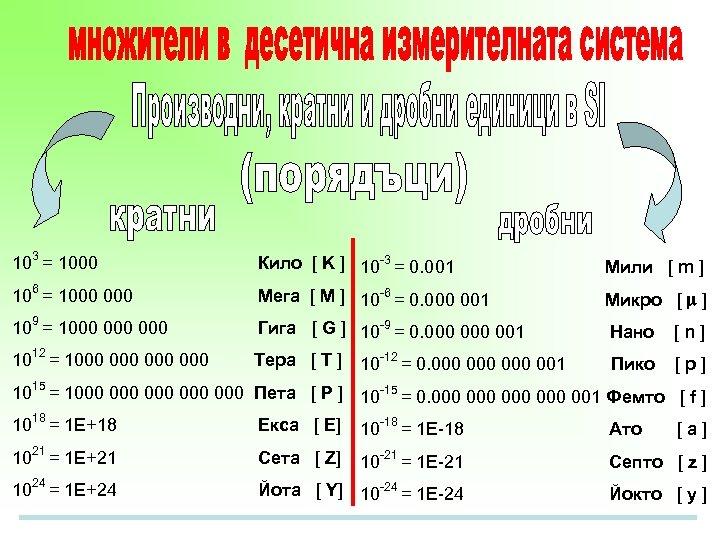 103 = 1000 Кило [ K ] 10 -3 = 0. 001 Мили [