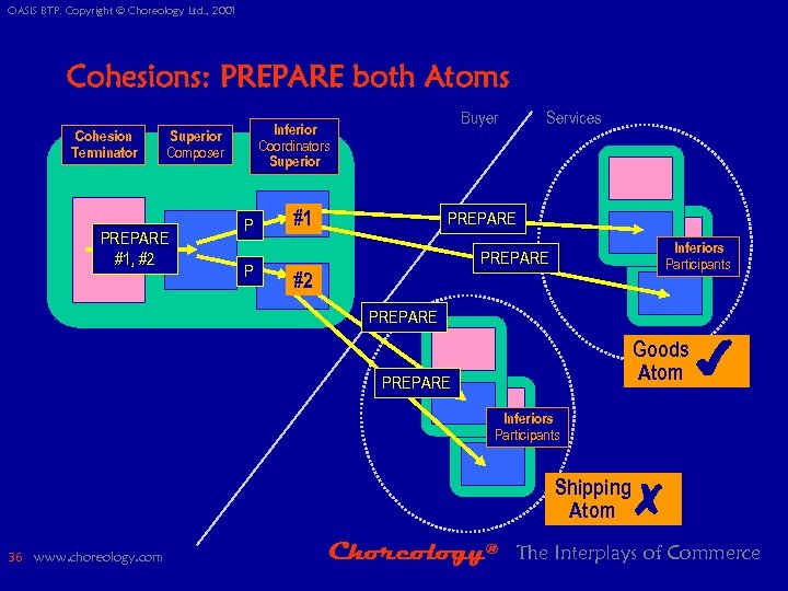 OASIS BTP. Copyright © Choreology Ltd. , 2001 Cohesions: PREPARE both Atoms Cohesion Terminator