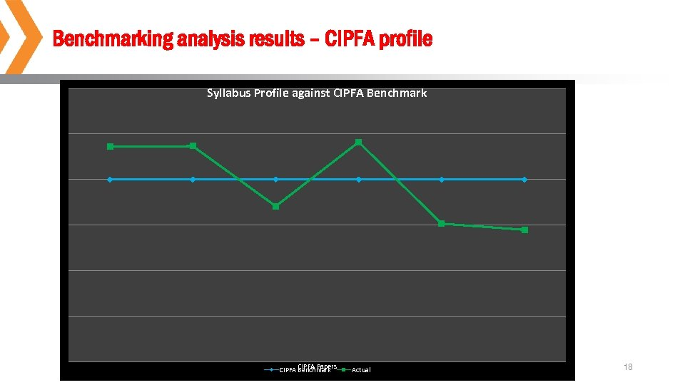 Benchmarking analysis results – CIPFA profile Syllabus Profile against CIPFA Benchmark CIPFA Profile CIPFA