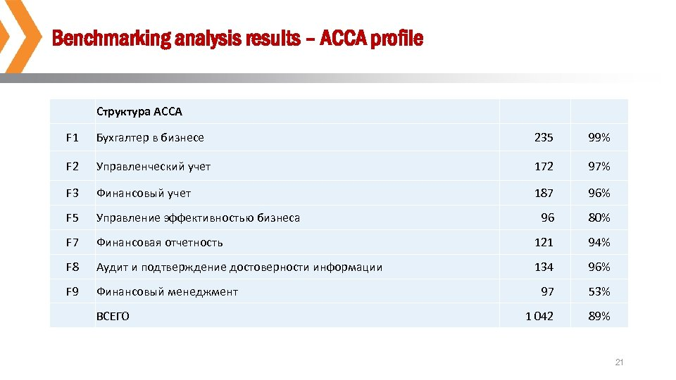 Benchmarking analysis results – ACCA profile Структура ACCA F 1 Бухгалтер в бизнесе 235