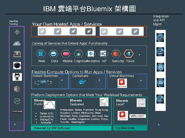 IBM 雲端平台Bluemix 架構圖 Dev. Ops Tooling Integration and API Mgmt Your Own Hosted Apps