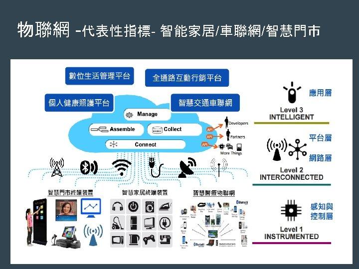 物聯網 -代表性指標- 智能家居/車聯網/智慧門市