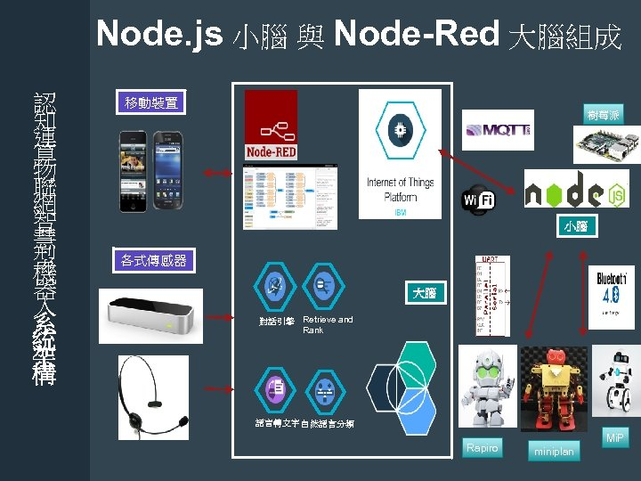 Node. js 小腦 與 Node-Red 大腦組成 認 知 運 算 物 聯 網 智
