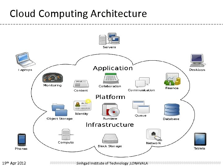 Cloud Computing Architecture 19 th Apr 2012 Sinhgad Institute of Technology , LONAVALA