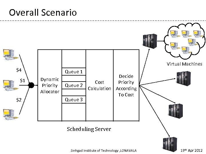 Overall Scenario $4 $1 $2 Virtual Machines Queue 1 Dynamic Priority Queue 2 Allocator