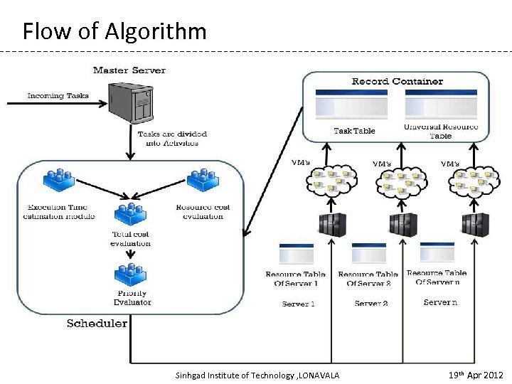 Flow of Algorithm Sinhgad Institute of Technology , LONAVALA 19 th Apr 2012