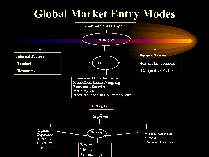 Global Market Entry Modes Commitment to Export Analyse External Factors Internal Factors Decide on