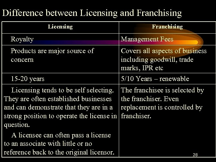 Difference between Licensing and Franchising Licensing Franchising Royalty Management Fees Products are major source
