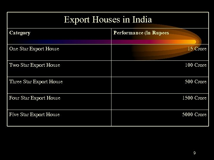 Export Houses in India Category Performance (in Rupees One Star Export House 15 Crore