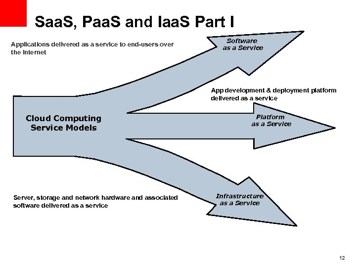 Saa. S, Paa. S and Iaa. S Part I Applications delivered as a service
