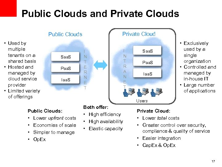 Public Clouds and Private Clouds Private Cloud Public Clouds • Used by multiple tenants