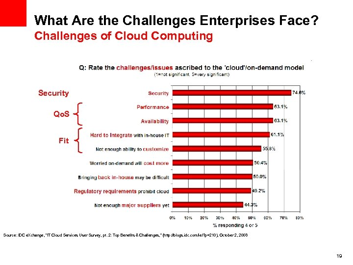 What Are the Challenges Enterprises Face? Challenges of Cloud Computing Security Qo. S Fit