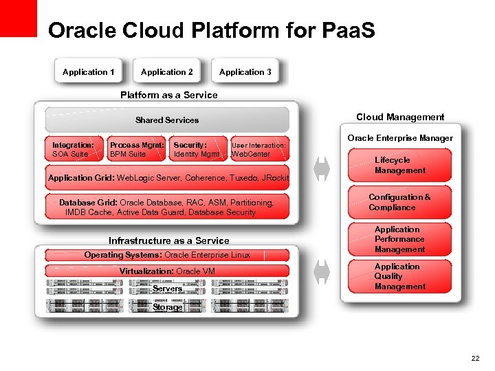 Oracle Cloud Platform for Paa. S Application 1 Application 2 Application 3 Platform as