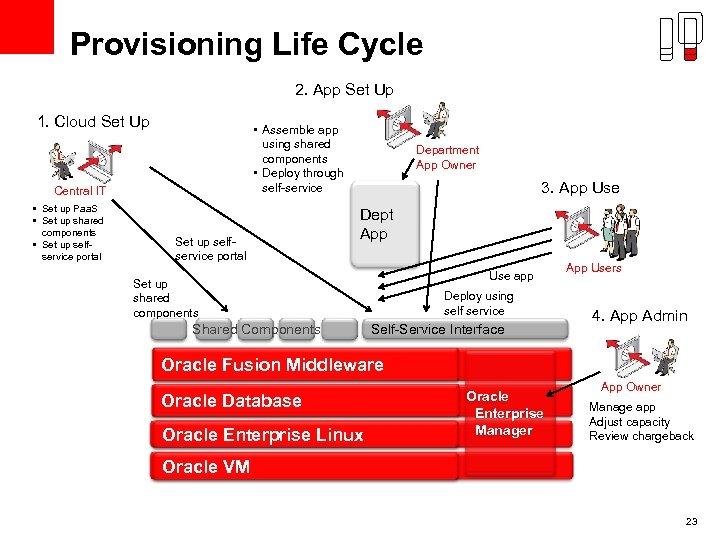 Provisioning Life Cycle 2. App Set Up 1. Cloud Set Up • Assemble app