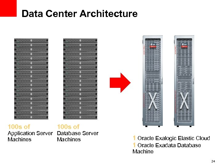 Data Center Architecture 100 s of Application Server Database Server Machines 1 Oracle Exalogic