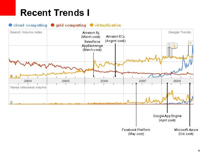 Recent Trends I Amazon S 3 Amazon EC 2 (March 2006) (August 2006) Salesforce