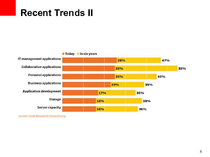 Recent Trends II 5