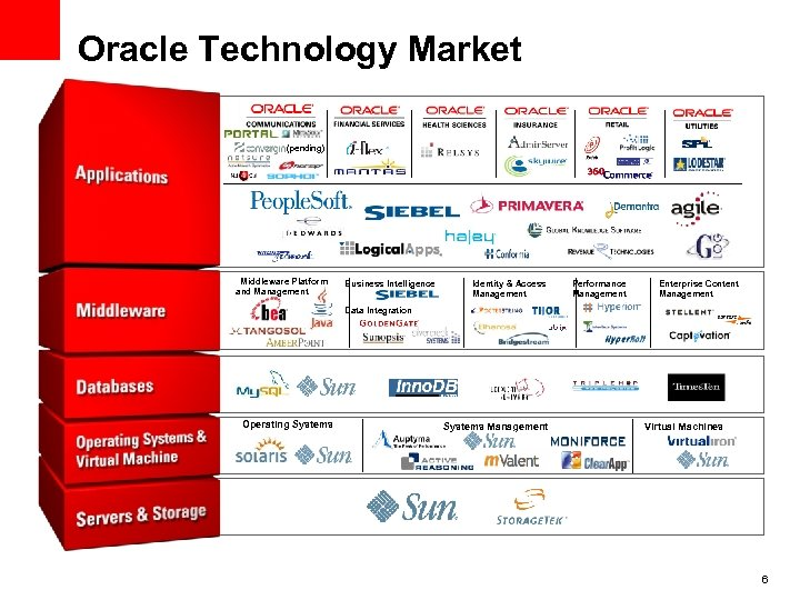 Oracle Technology Market (pending) Middleware Platform and Management Business Intelligence Identity & Access Management