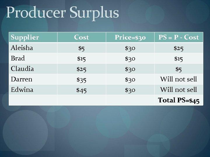 Producer Surplus Supplier Aleisha Brad Claudia Darren Edwina Cost $5 $15 $25 $35 $45