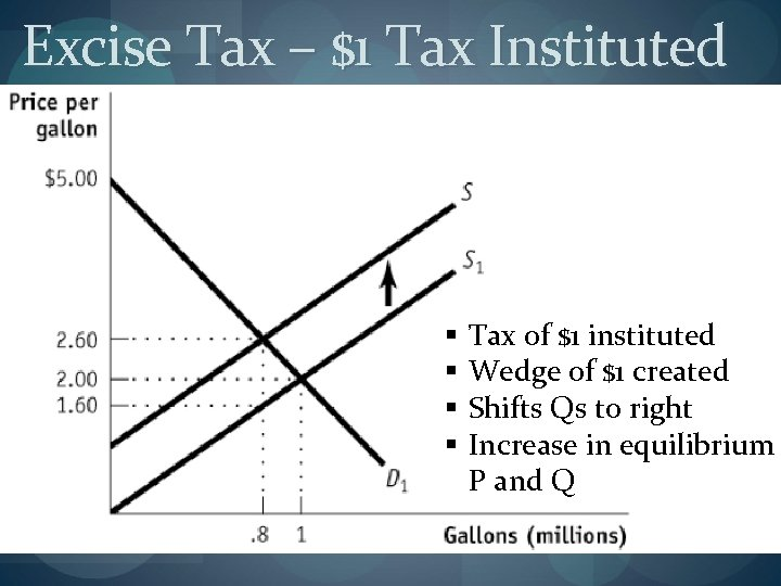 Excise Tax – $1 Tax Instituted § § Tax of $1 instituted Wedge of