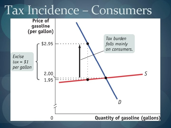 Tax Incidence – Consumers
