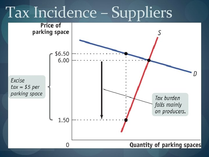 Tax Incidence – Suppliers