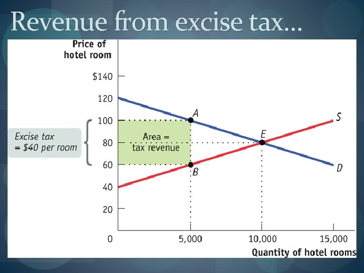 Revenue from excise tax…